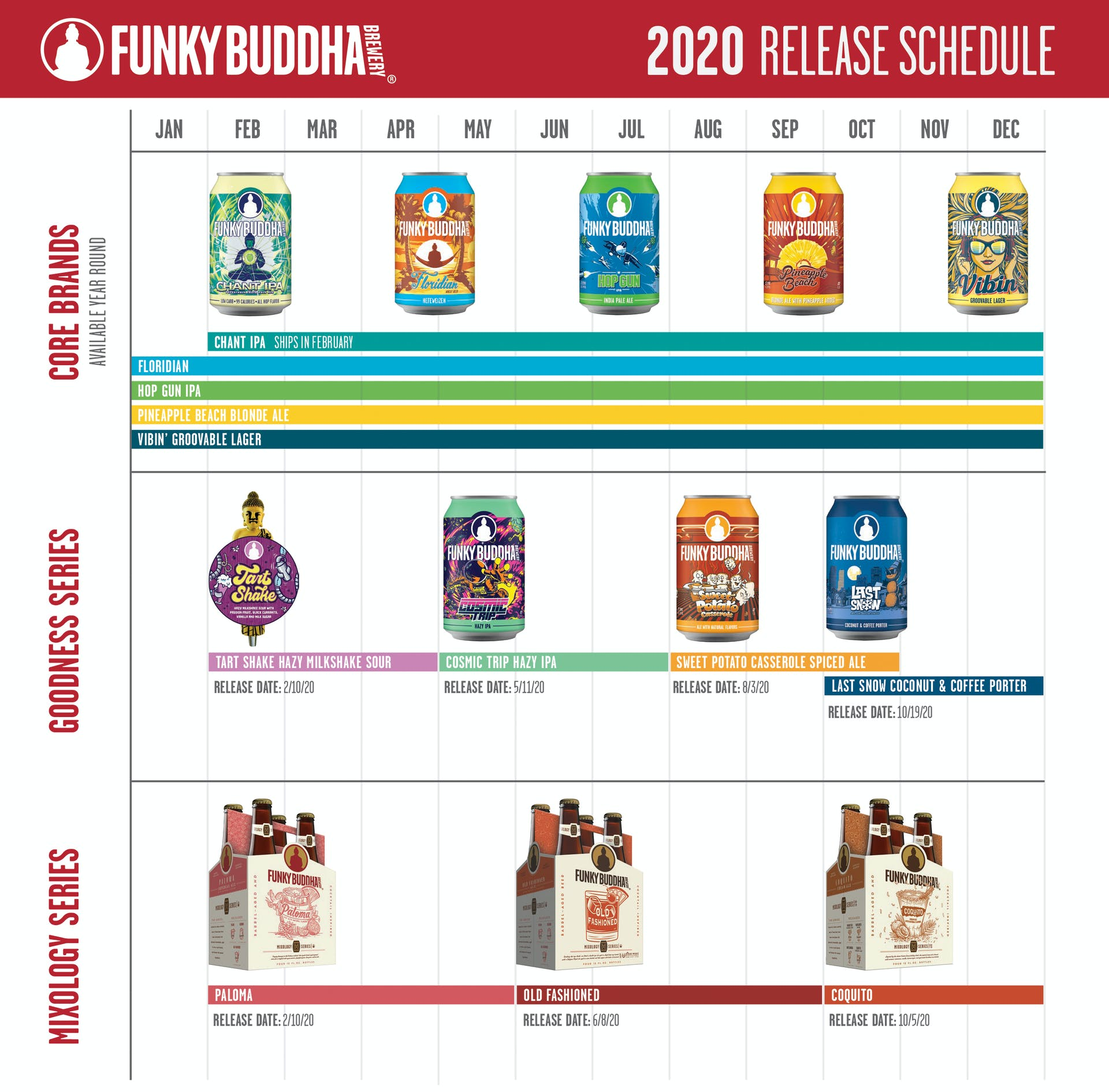 Funky Buddha Brewery 2020 Release Schedule. Core Brands Available Year Round are Floridian, Hop Gun IPA, Pineapple Beach Blonde Ale, Vibin' Groovable Lager, and Change IPA. Goodness Series Releases - Tart Shake Hazy Milkshake Sour (2/10/2020), Cosmic Trip Hazy IPA (5/11/2020), Sweet Potato Casserole Spiced Ale (8/13/2020), Last Snow Coconut & Coffee Porter (10/19/2020). Mixology Series Releases - Paloma (2/10/2020), Old Fashioned (6/8/2020), Coquito (10/5/2020)